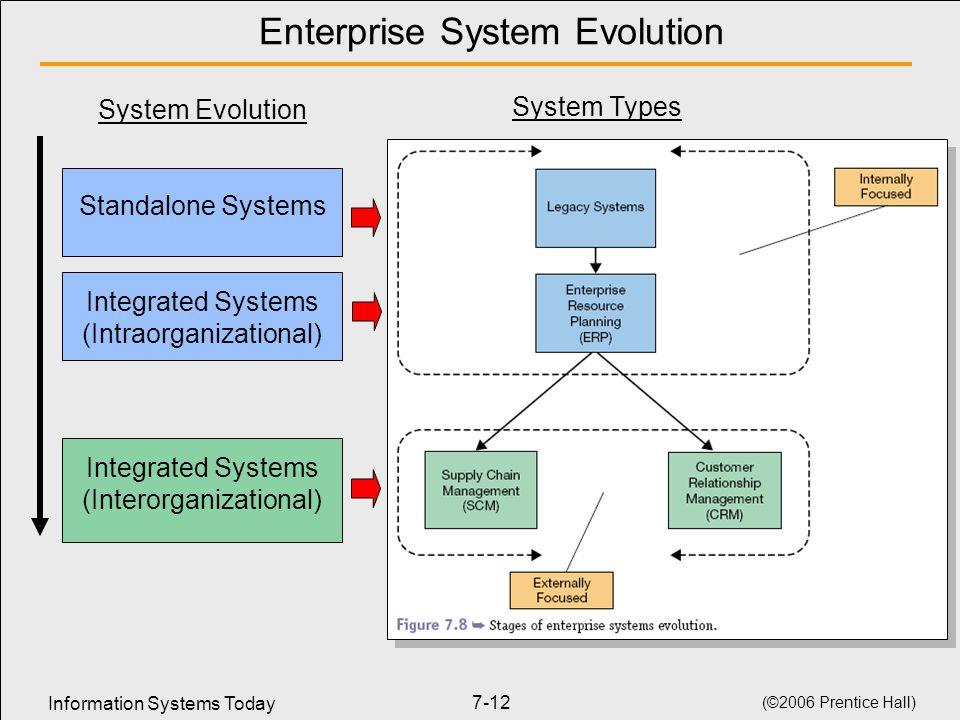 Enterprise System Evolution