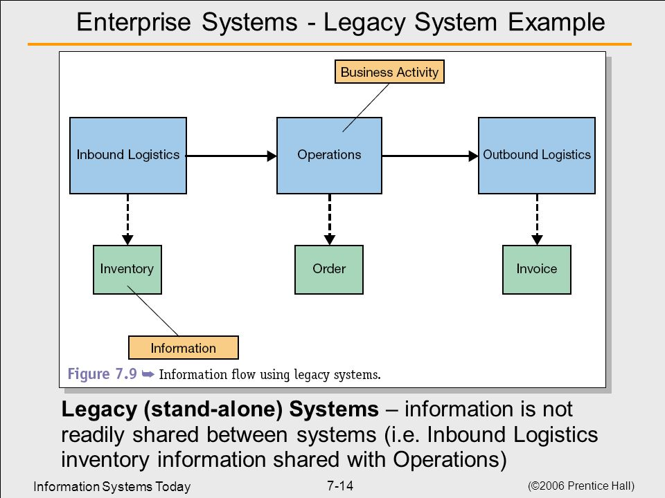 Enterprise Systems - Legacy System Example