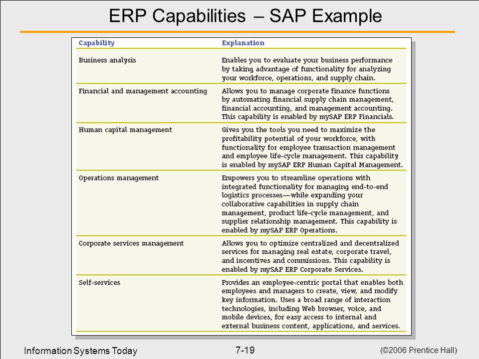 ERP Capabilities – SAP Example