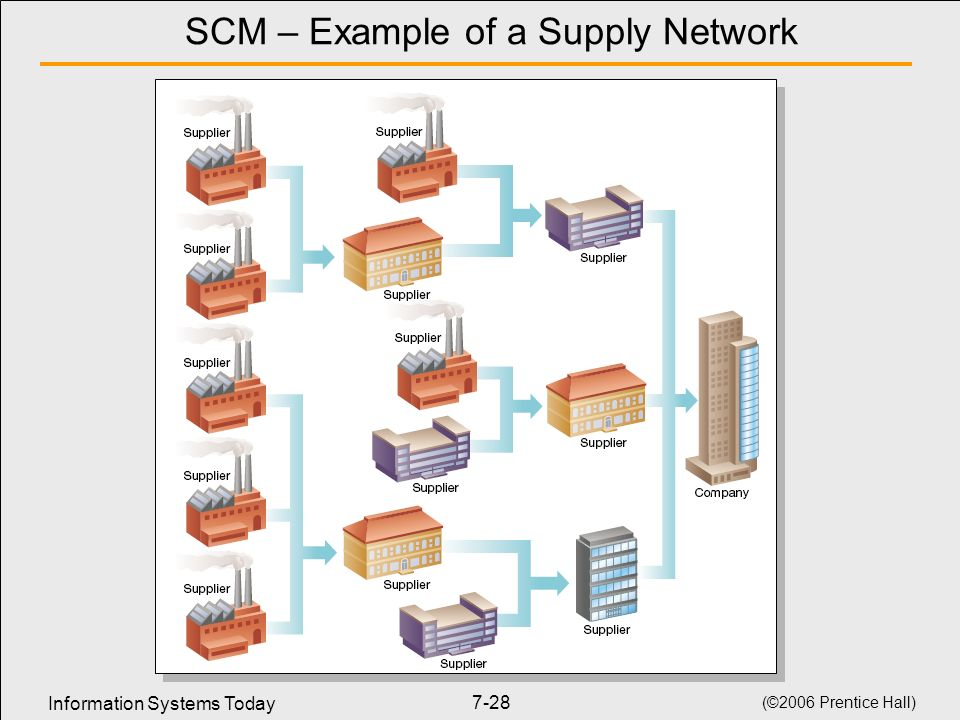 SCM – Example of a Supply Network