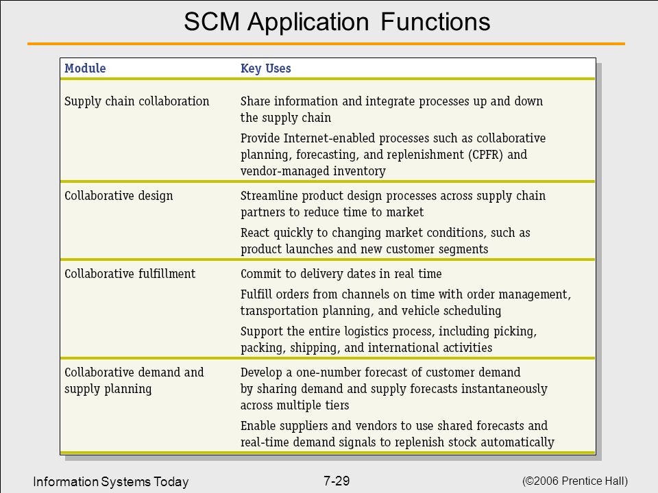 SCM Application Functions