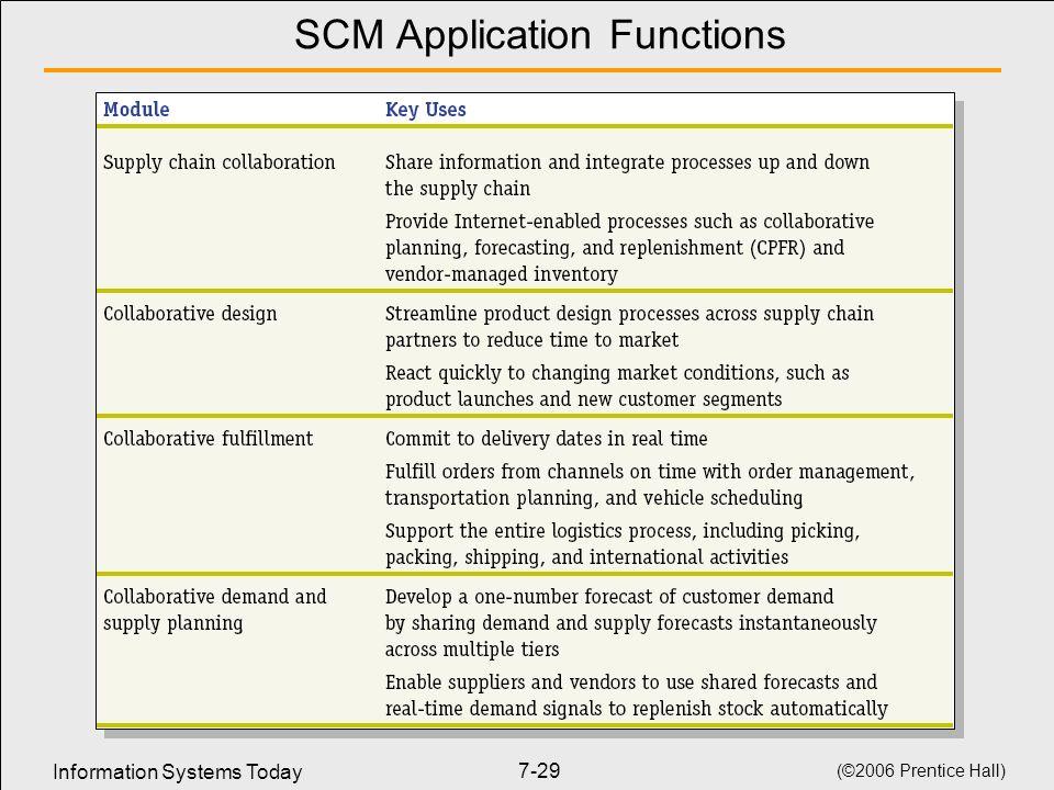 SCM Application Functions