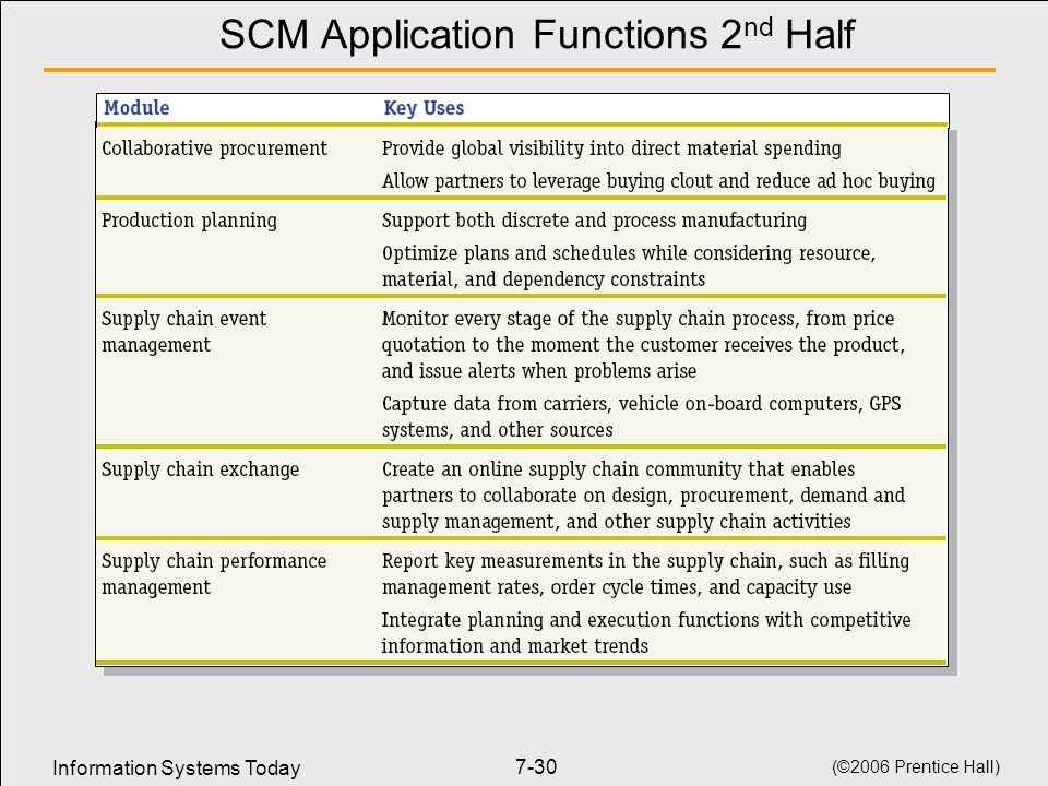 SCM Application Functions 2nd Half