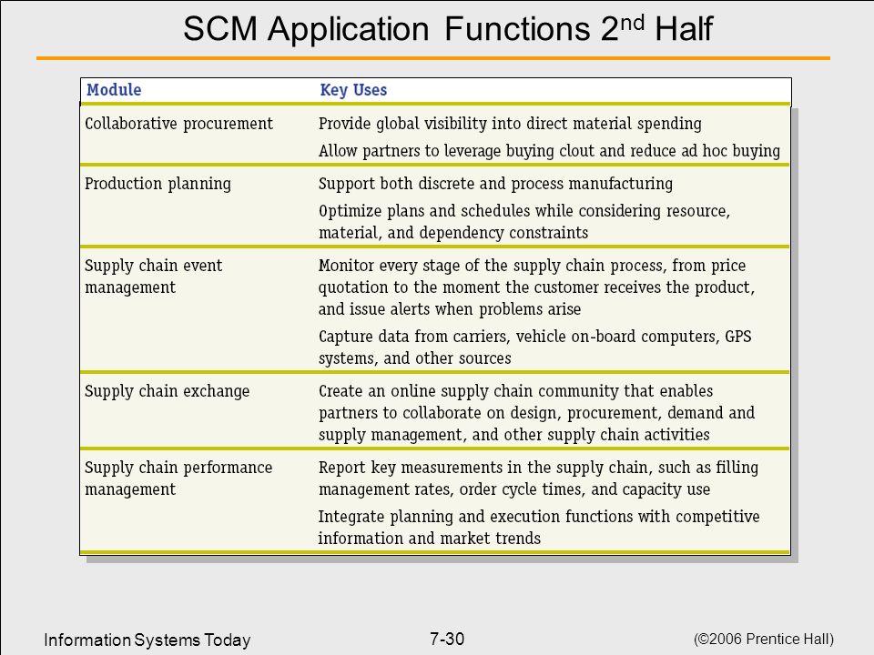 SCM Application Functions 2nd Half