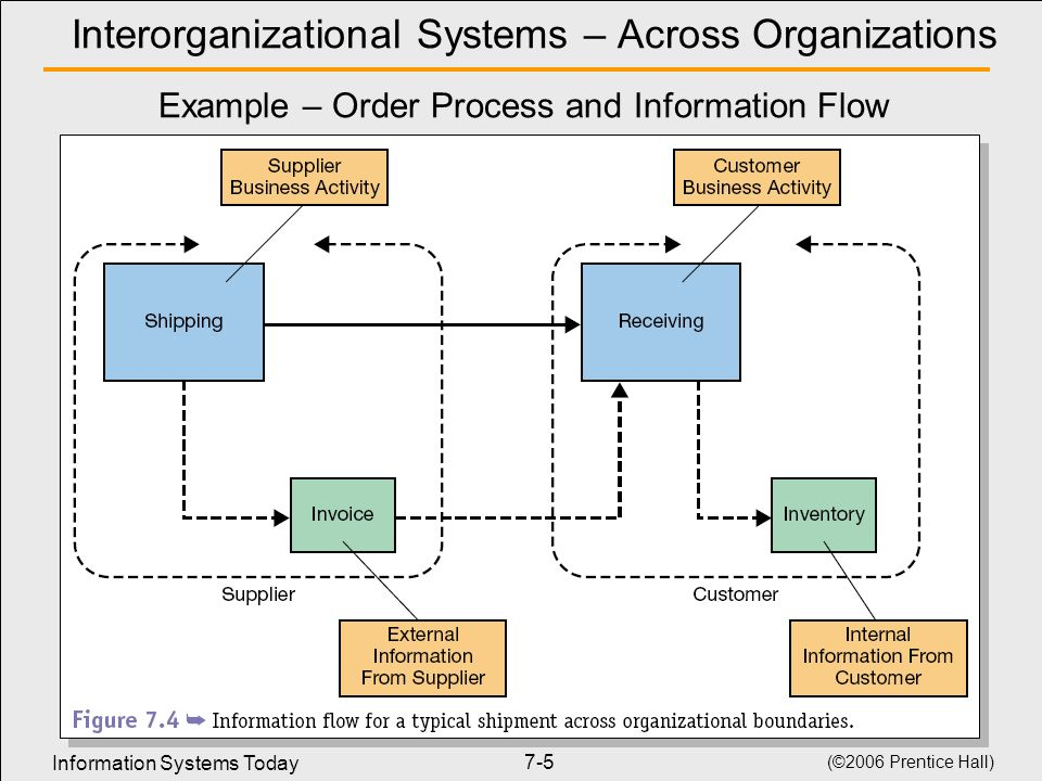 Interorganizational Systems – Across Organizations