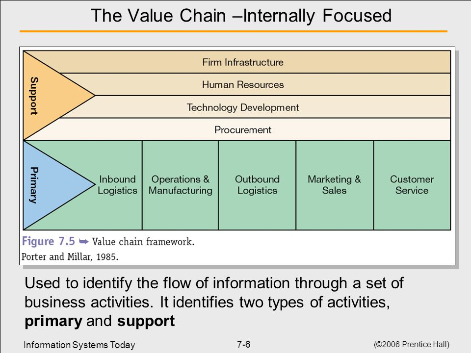 The Value Chain –Internally Focused