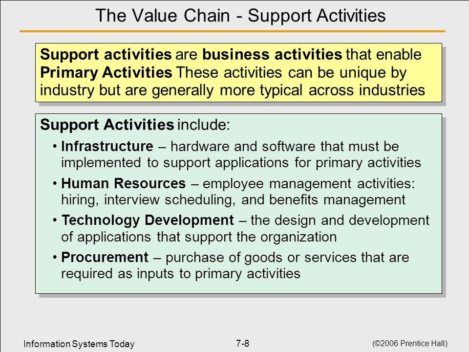 The Value Chain - Support Activities