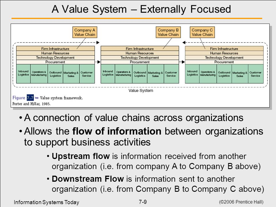 A Value System – Externally Focused