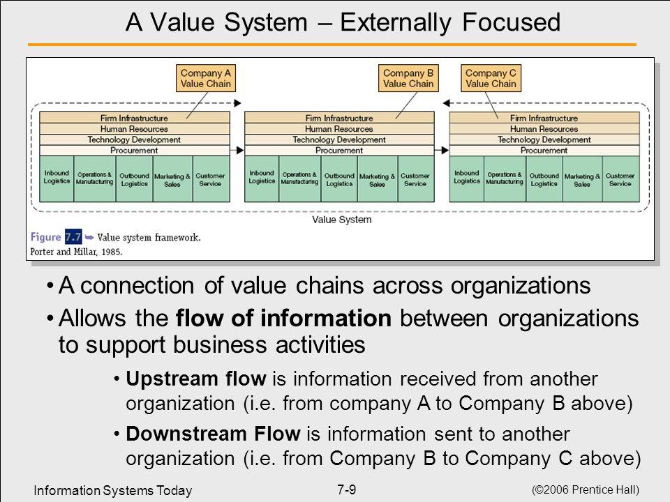 A Value System – Externally Focused