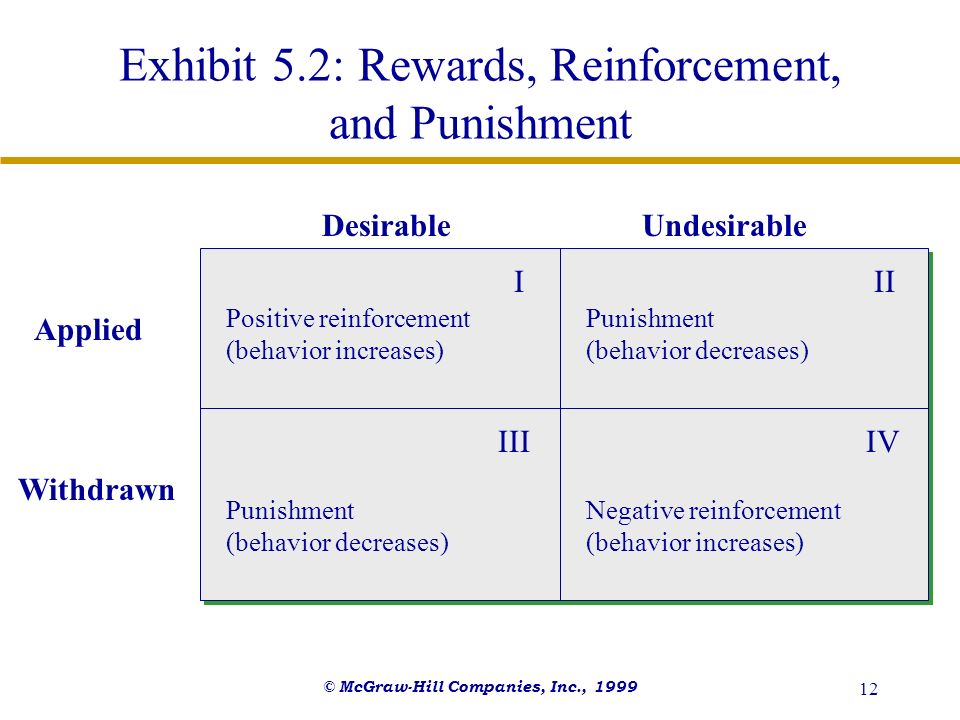 Exhibit 5.2: Rewards, Reinforcement, and Punishment
