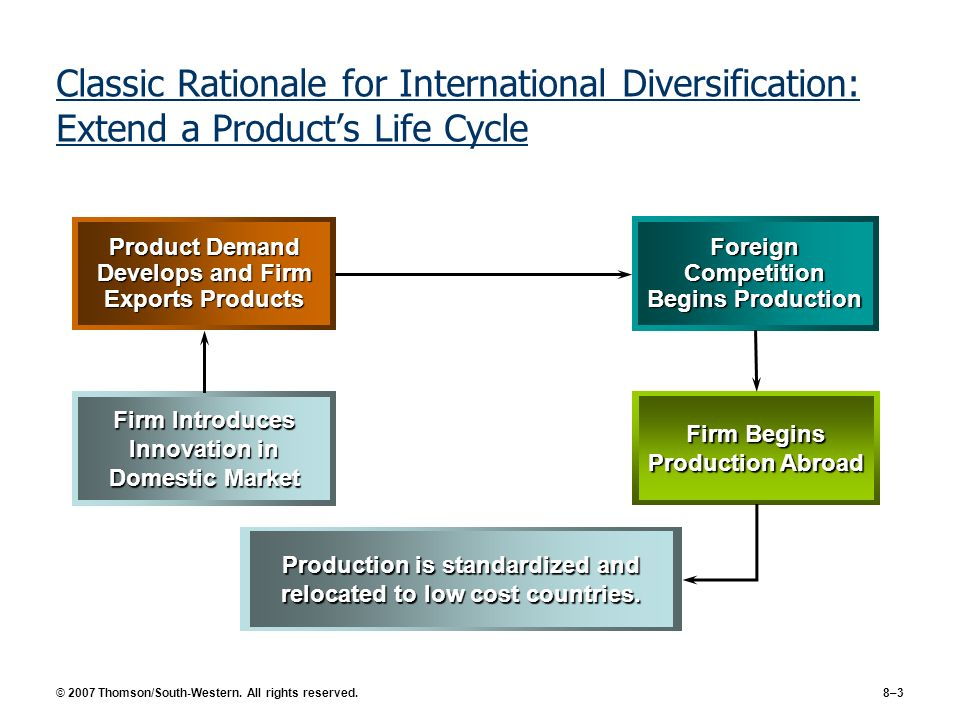 Production is standardized and relocated to low cost countries.