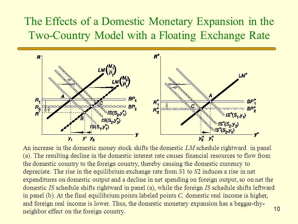 The Effects of a Domestic Monetary Expansion in the Two-Country Model with a Floating Exchange Rate