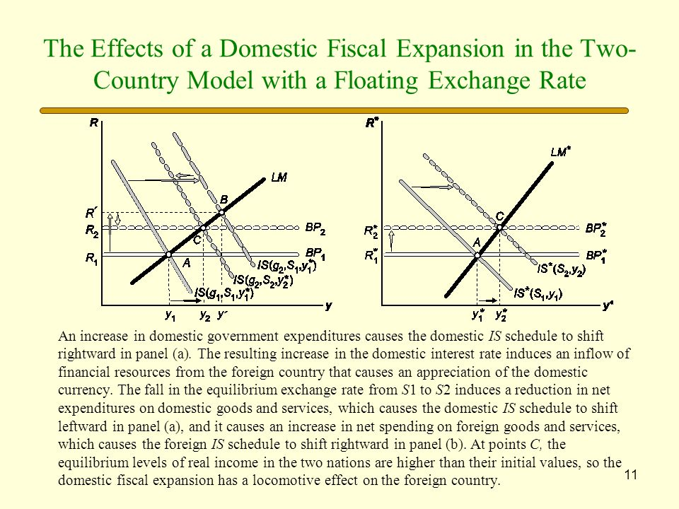 The Effects of a Domestic Fiscal Expansion in the Two-Country Model with a Floating Exchange Rate