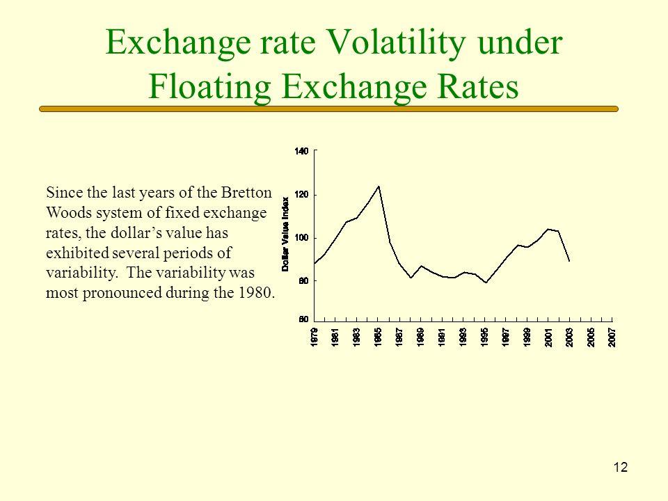 Exchange rate Volatility under Floating Exchange Rates