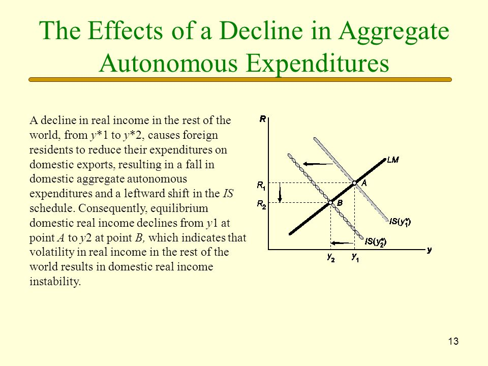 The Effects of a Decline in Aggregate Autonomous Expenditures