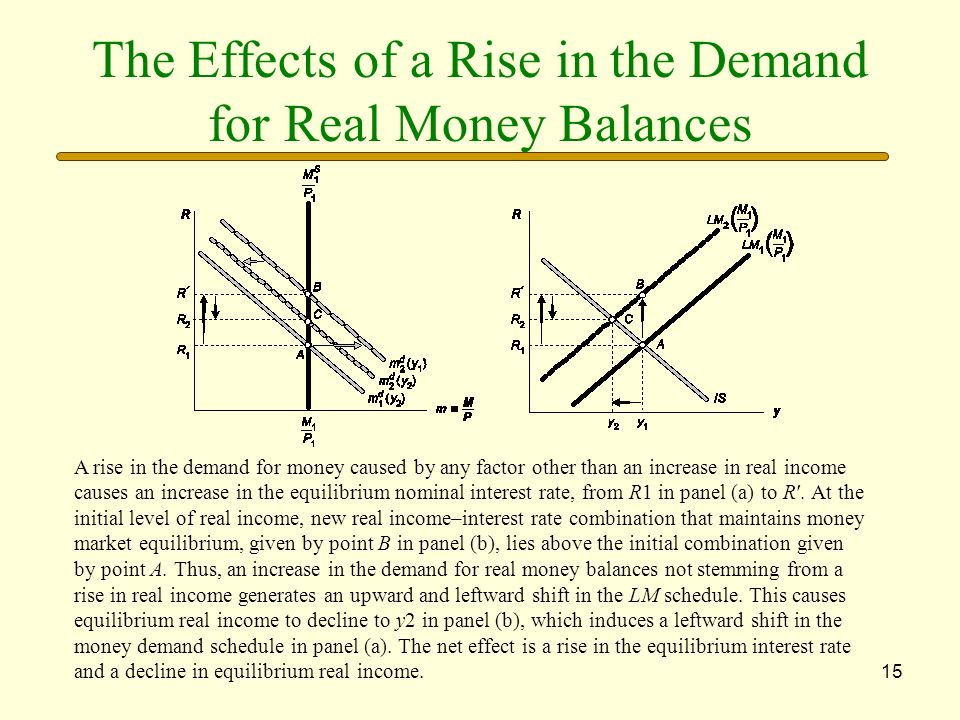 The Effects of a Rise in the Demand for Real Money Balances