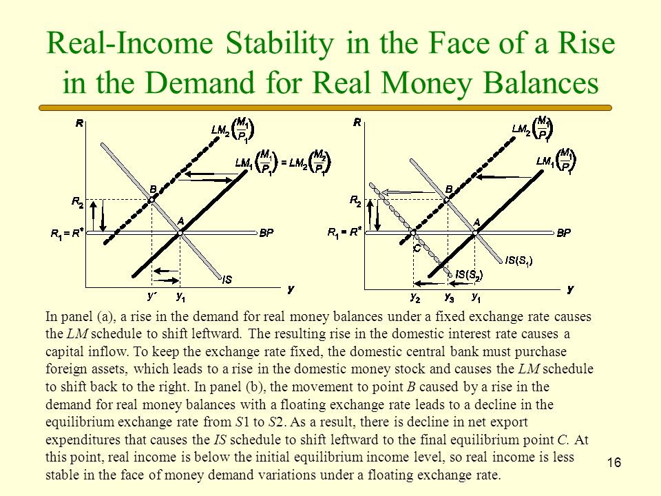 Real-Income Stability in the Face of a Rise in the Demand for Real Money Balances