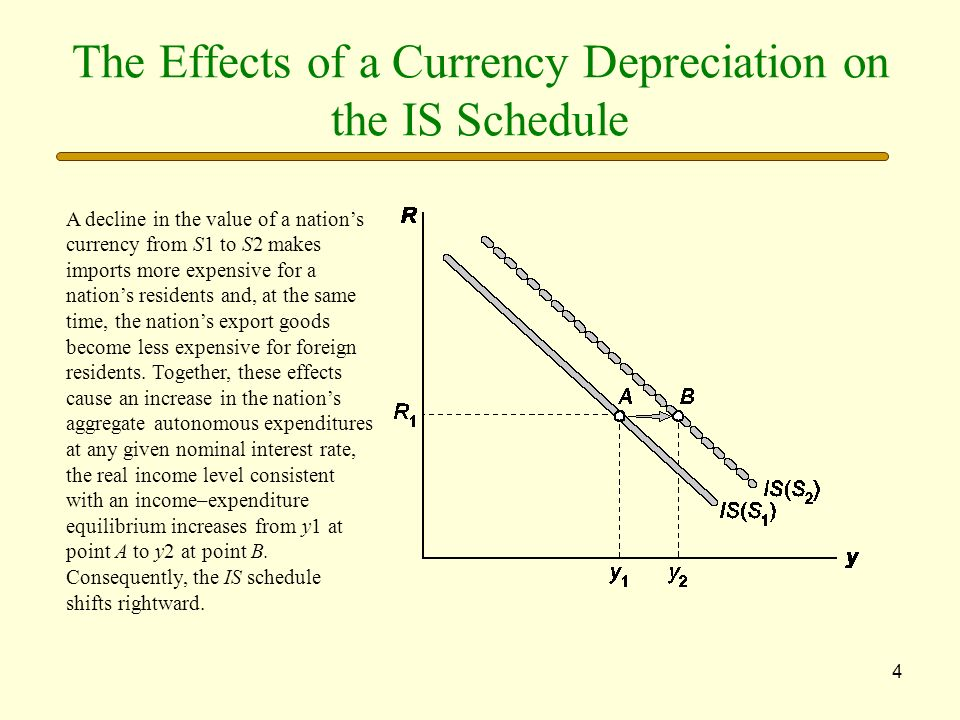 The Effects of a Currency Depreciation on the IS Schedule