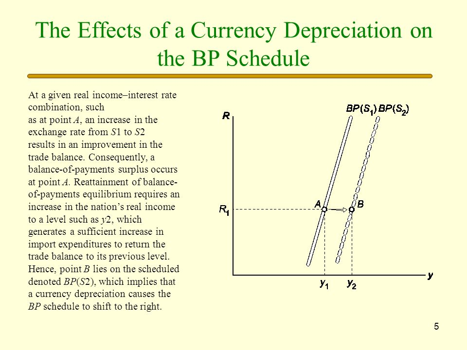 The Effects of a Currency Depreciation on the BP Schedule