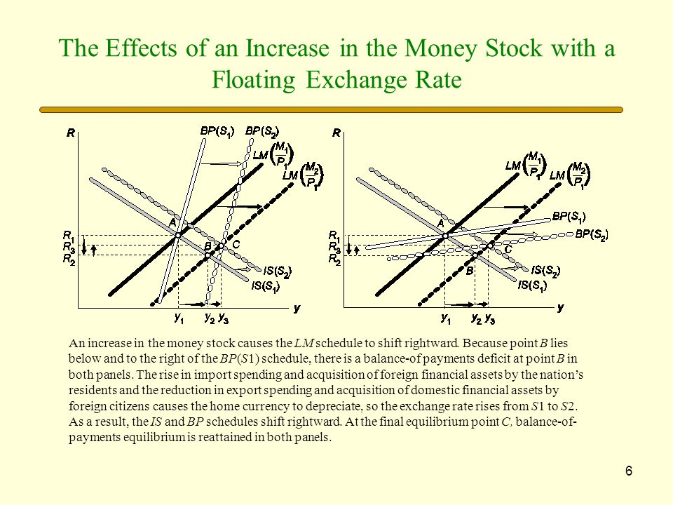 The Effects of an Increase in the Money Stock with a Floating Exchange Rate