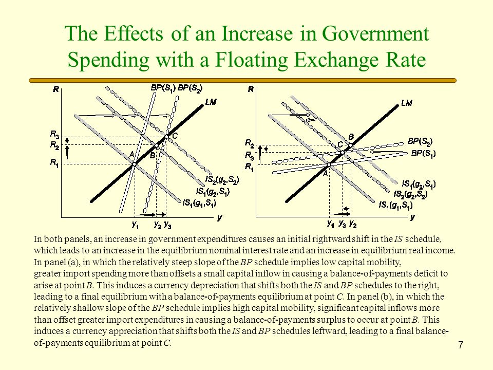 The Effects of an Increase in Government Spending with a Floating Exchange Rate