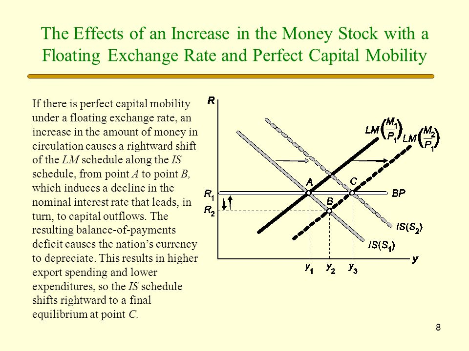 The Effects of an Increase in the Money Stock with a Floating Exchange Rate and Perfect Capital Mobility