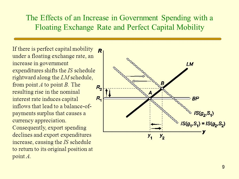 The Effects of an Increase in Government Spending with a Floating Exchange Rate and Perfect Capital Mobility