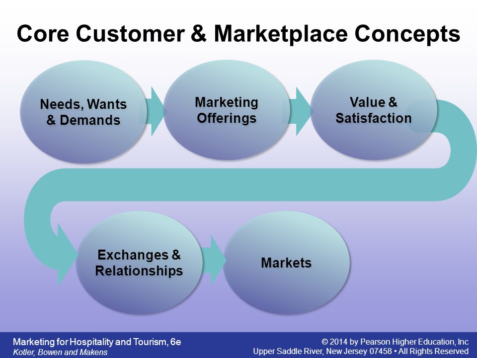 five core customers and marketplace concepts Efficient acquisition of customers from clockwork concepts  even in a crowded marketplace we are guided by core values like innovation and collaboration, which .