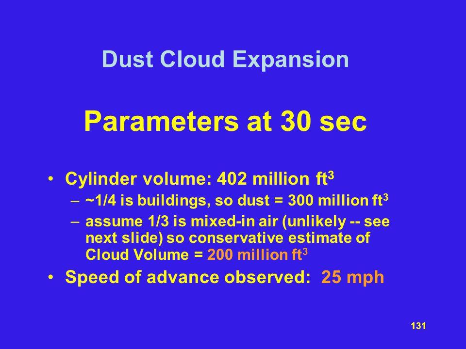 Parameters at 30 sec Dust Cloud Expansion