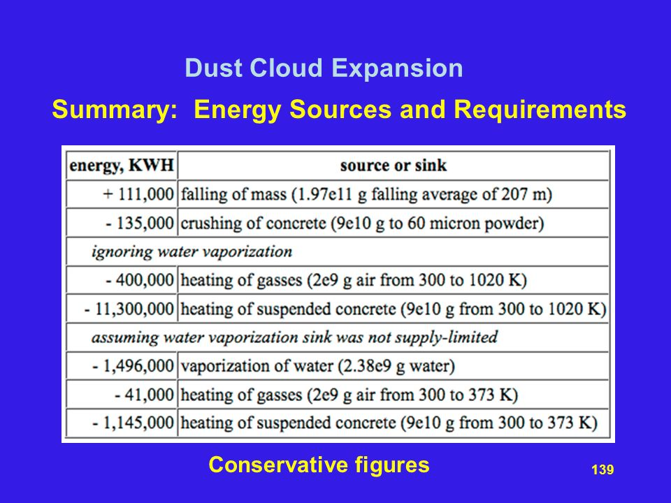 Summary: Energy Sources and Requirements