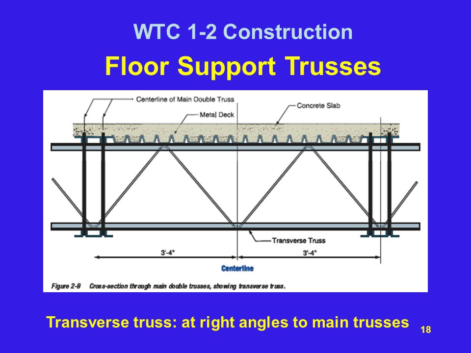 Transverse truss: at right angles to main trusses