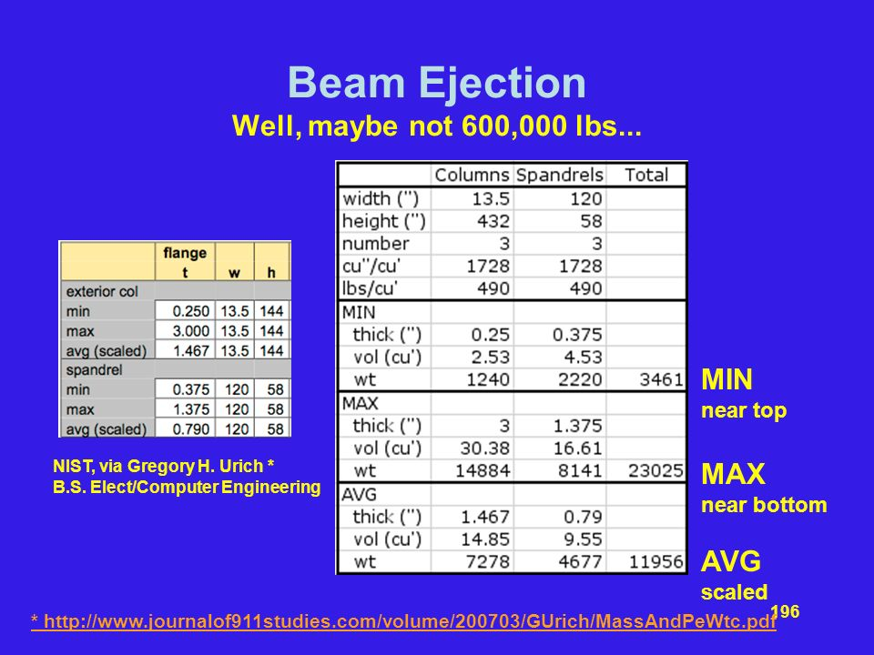 Beam Ejection Well, maybe not 600,000 lbs...