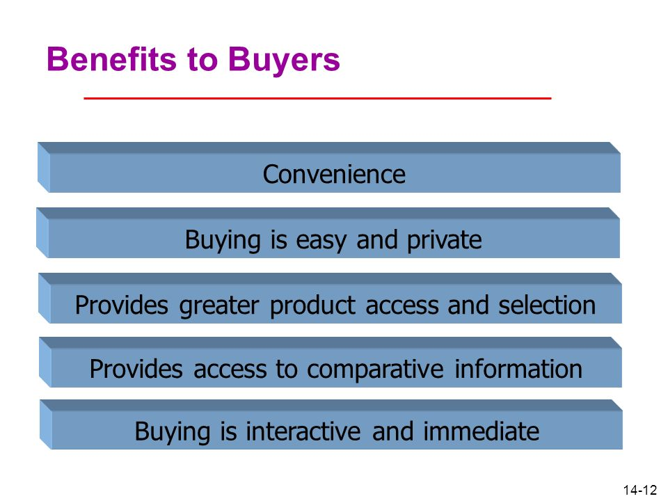 Benefits to Buyers Convenience Buying is easy and private