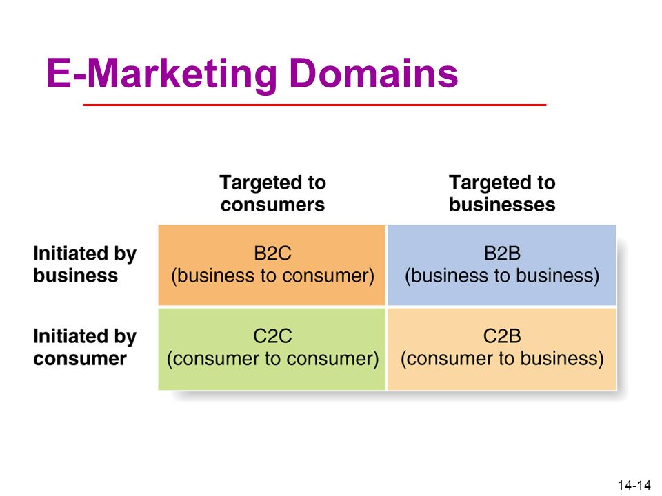 E-Marketing Domains