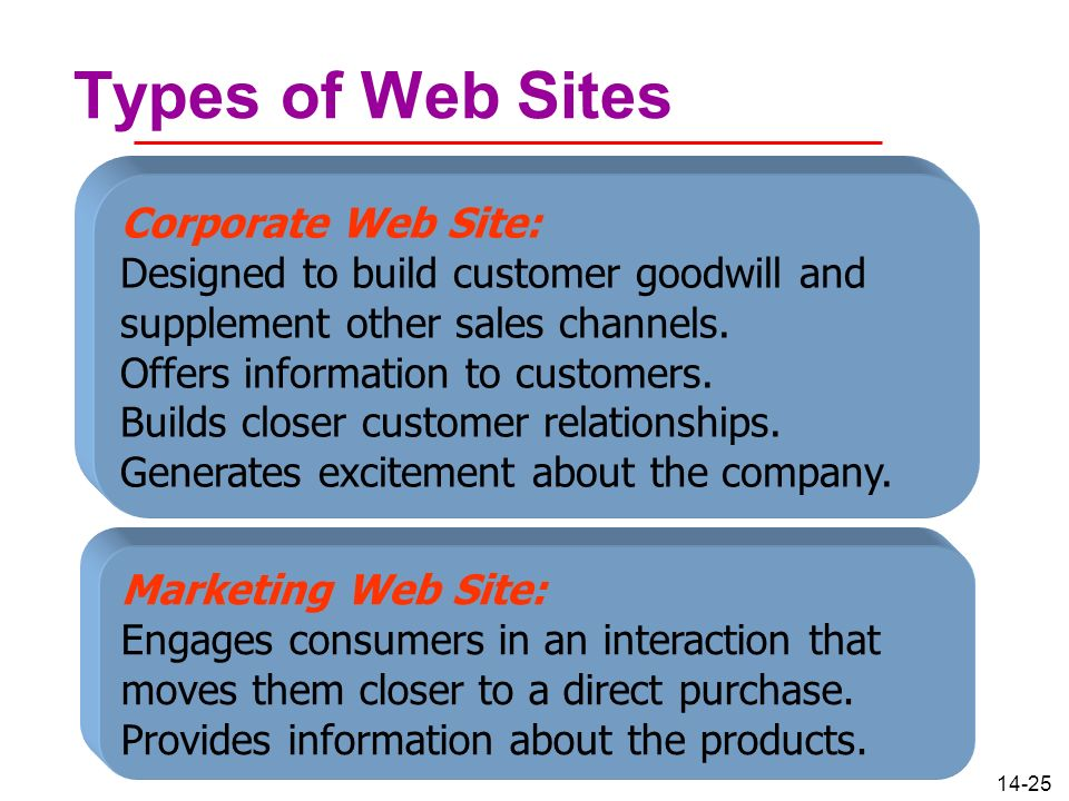 Types of Web Sites Corporate Web Site: