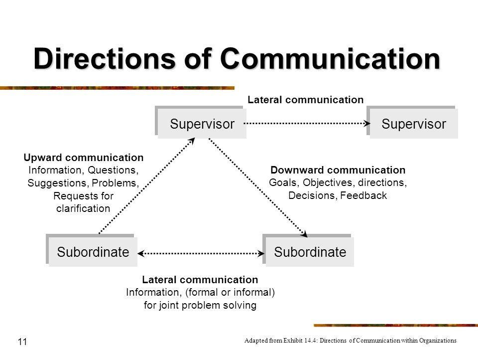 Directions of Communication