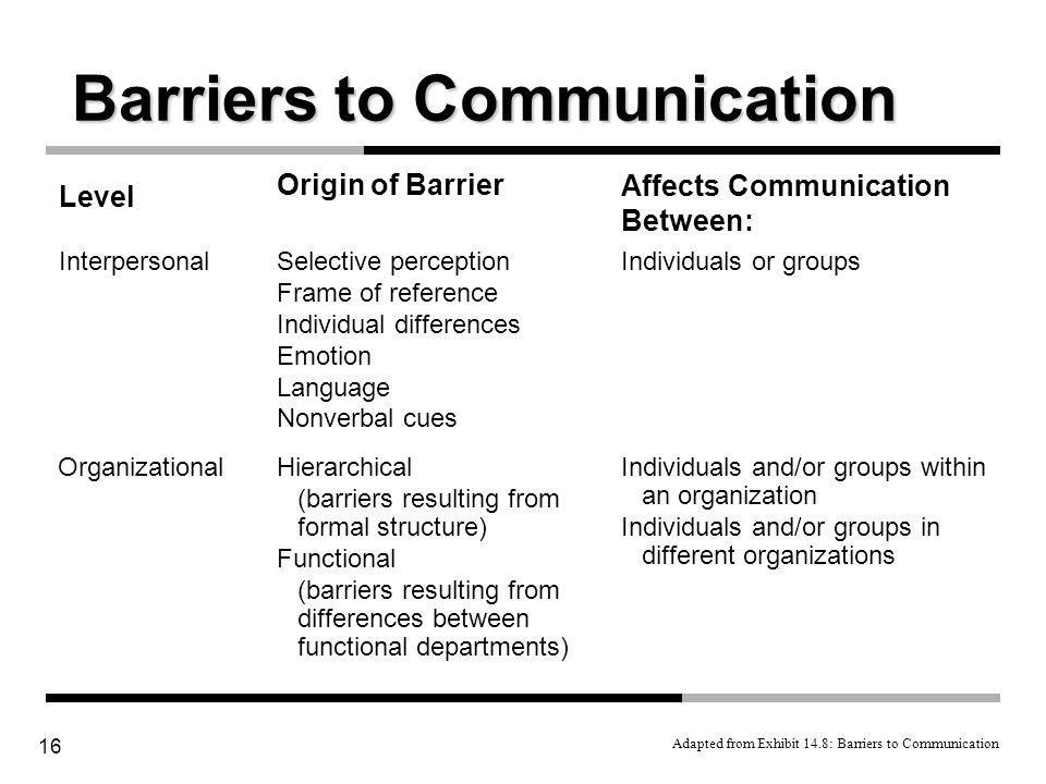 define communication what are the barriers Start studying communication definitions learn vocabulary, terms, and more with flashcards, games, and other study tools  define verbal communication barriers.