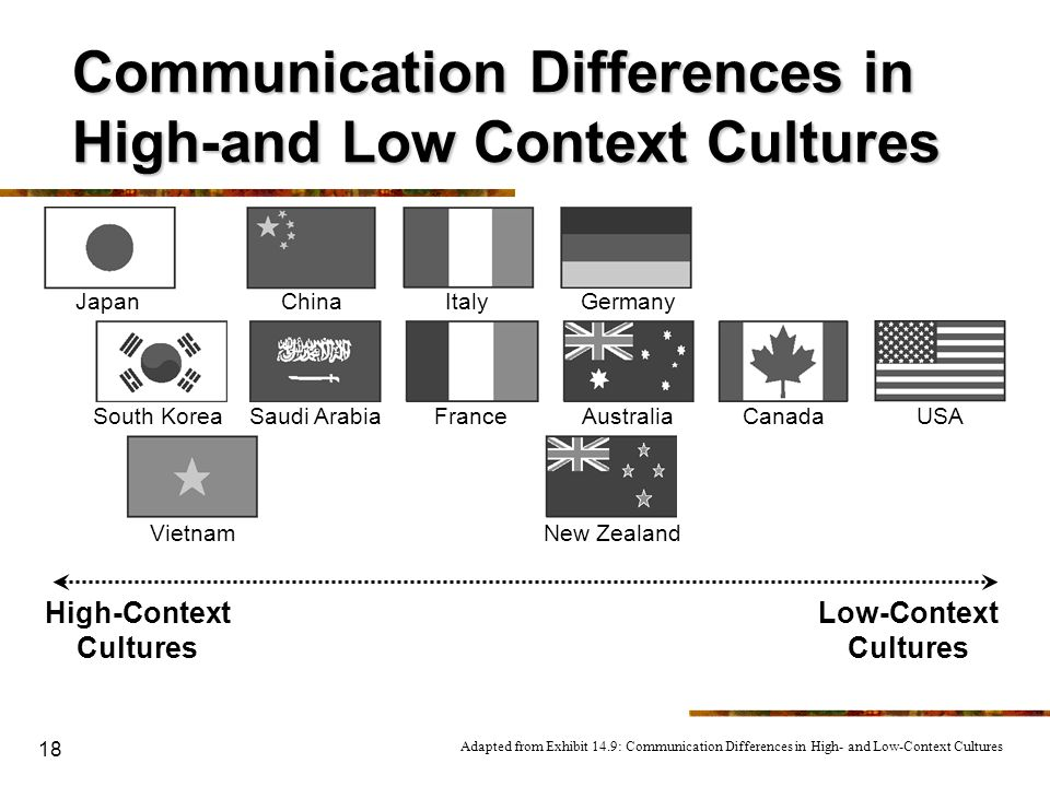 Communication Differences in High-and Low Context Cultures