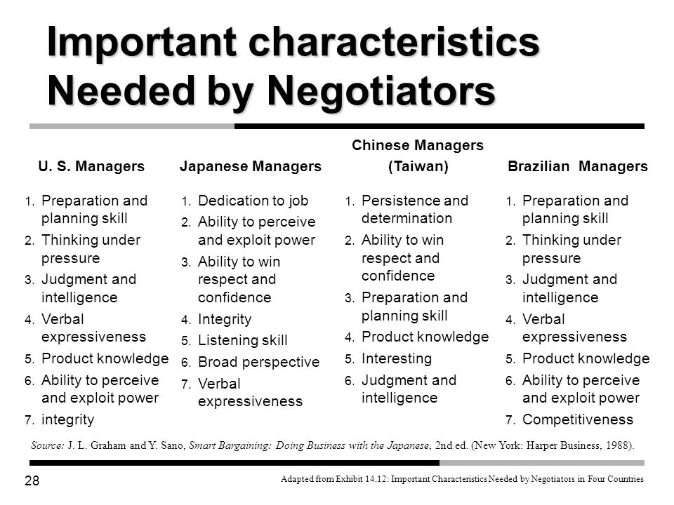 Important characteristics Needed by Negotiators