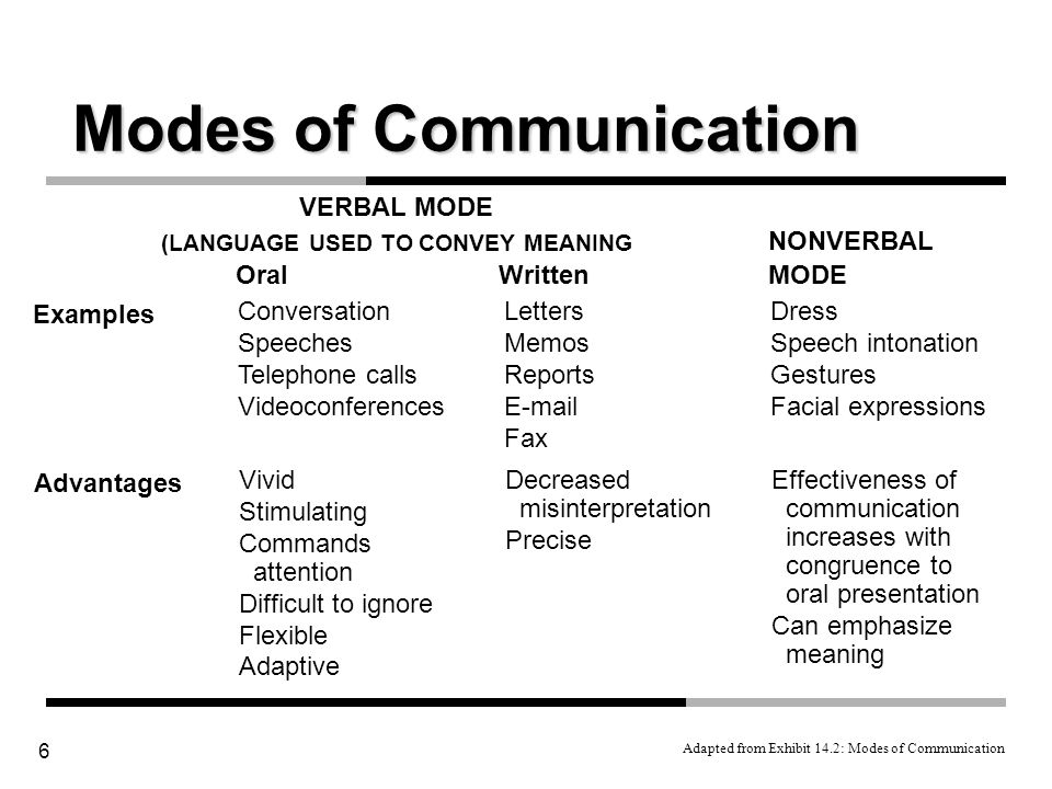 communication modalities Chapter 3 asynchronous and synchronous modalities connie snyder mick university of notre dame  their communication and work is asynchronous almost all writing instructors  delineation of asynchronous and synchronous modalities in terms of the media.