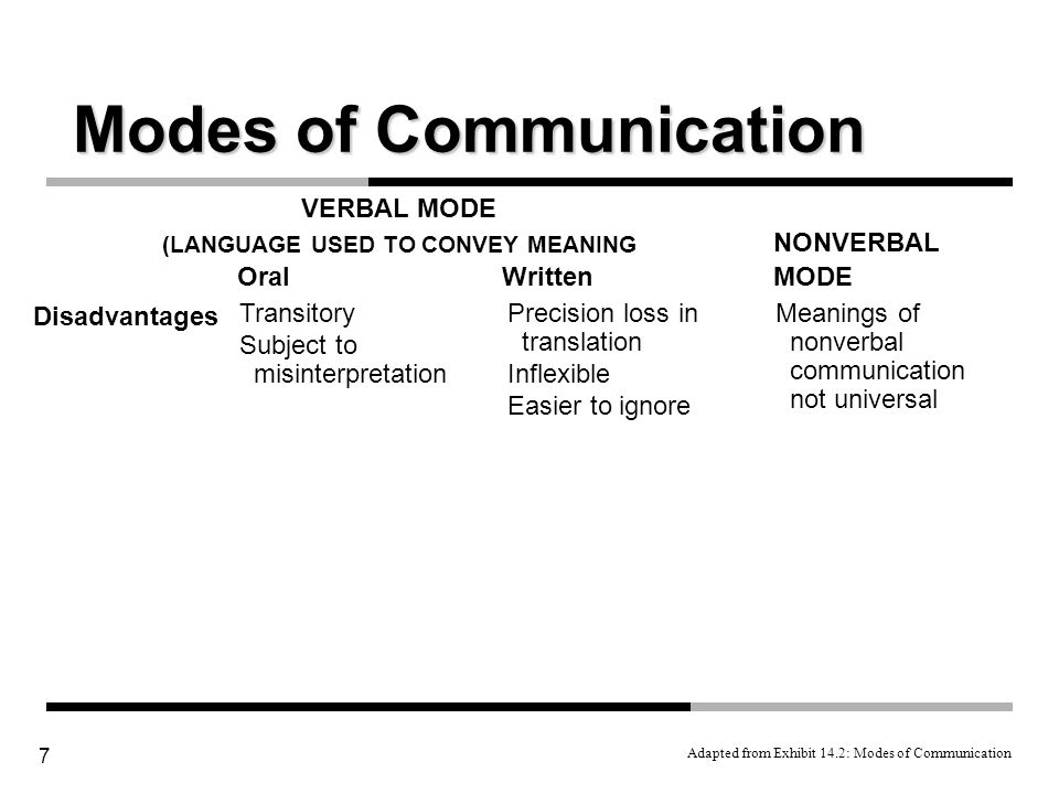 communication modes Read this essay on channels of communication: different modes of communication in the workplace come browse our large digital warehouse of free sample essays get the knowledge you need in order to pass your classes and more only at termpaperwarehousecom.