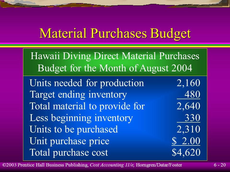 Material Purchases Budget