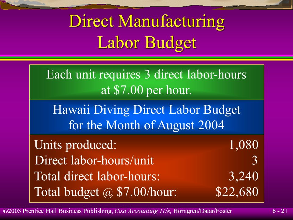 Direct Manufacturing Labor Budget