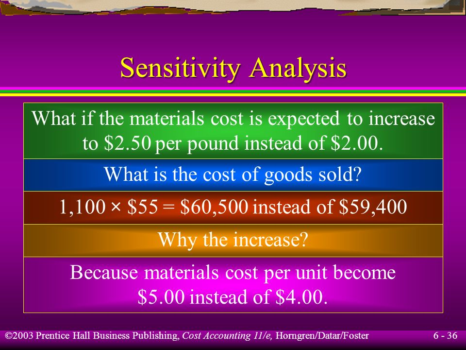 Sensitivity Analysis What if the materials cost is expected to increase to $2.50 per pound instead of $2.00.