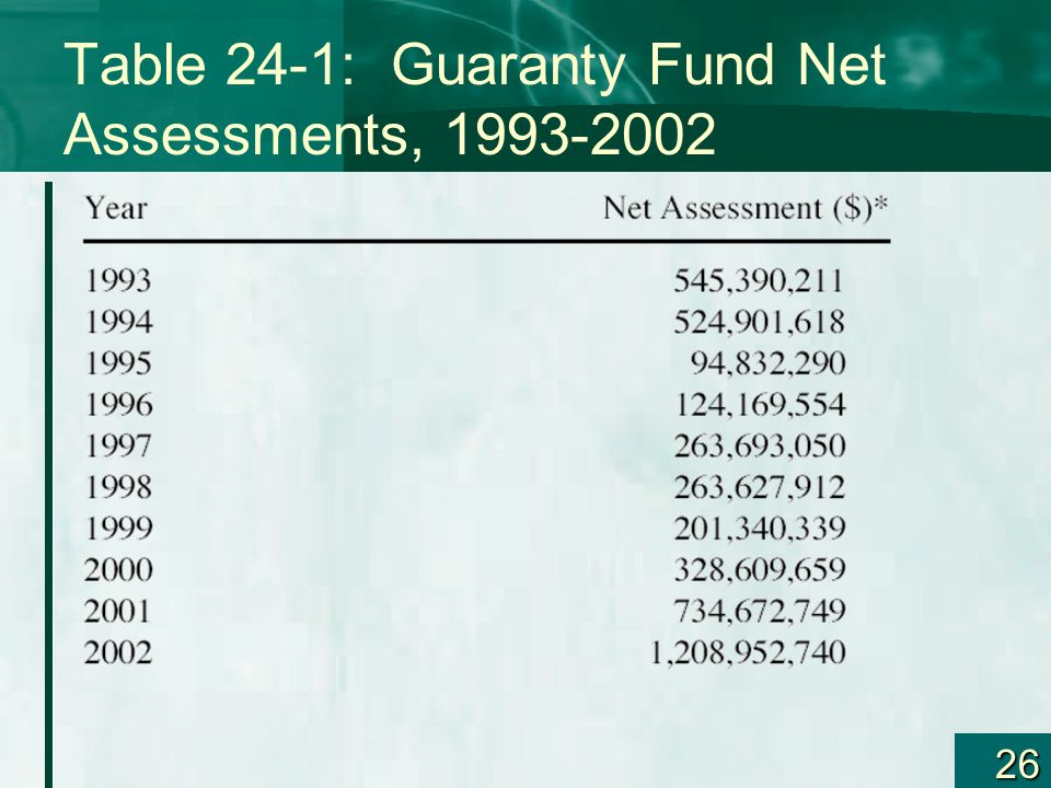Table 24-1: Guaranty Fund Net Assessments, 1993-2002