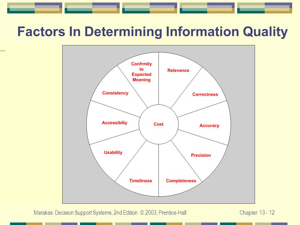 Factors In Determining Information Quality
