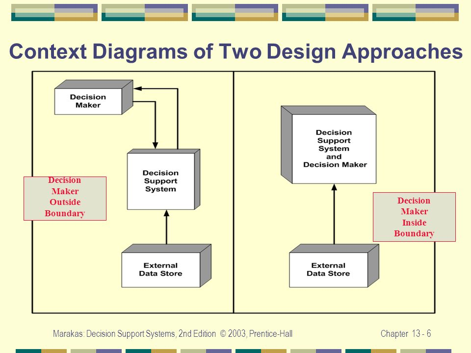 Context Diagrams of Two Design Approaches