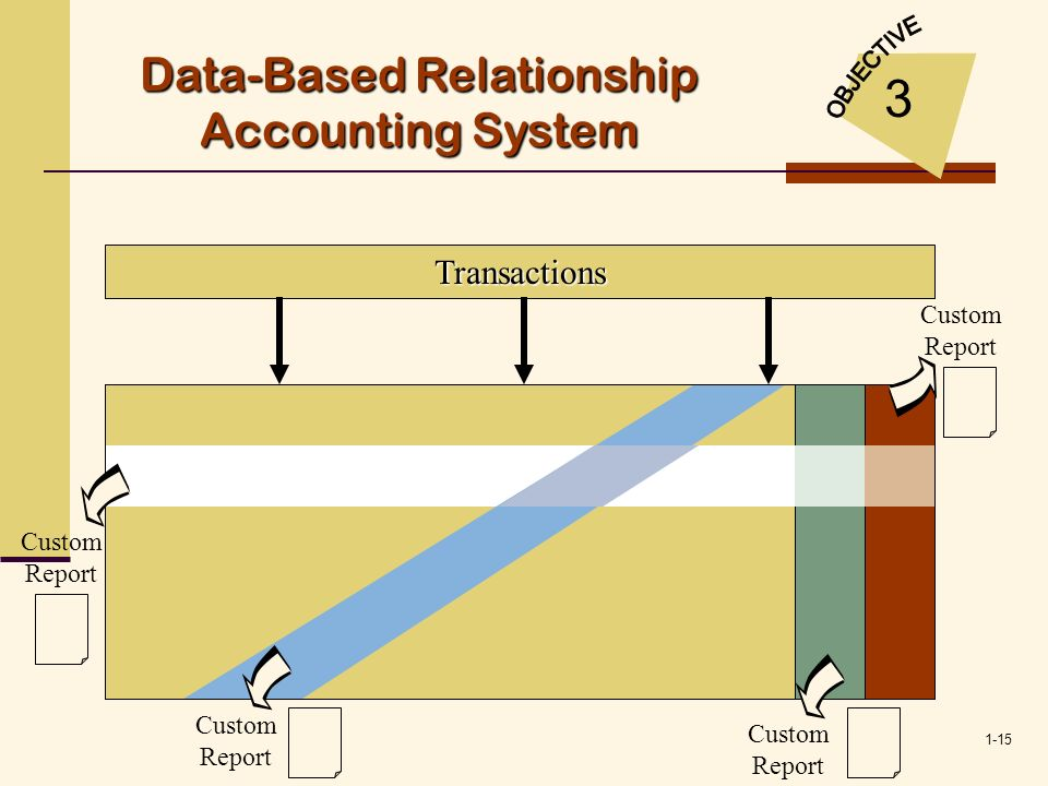 Data-Based Relationship Accounting System
