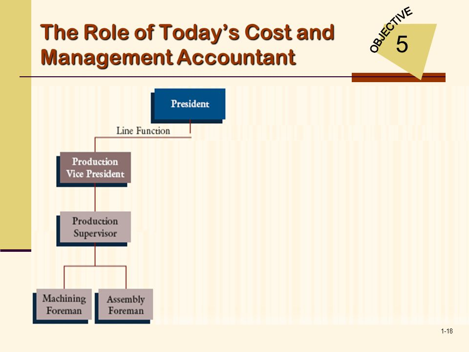 The Role of Today's Cost and Management Accountant