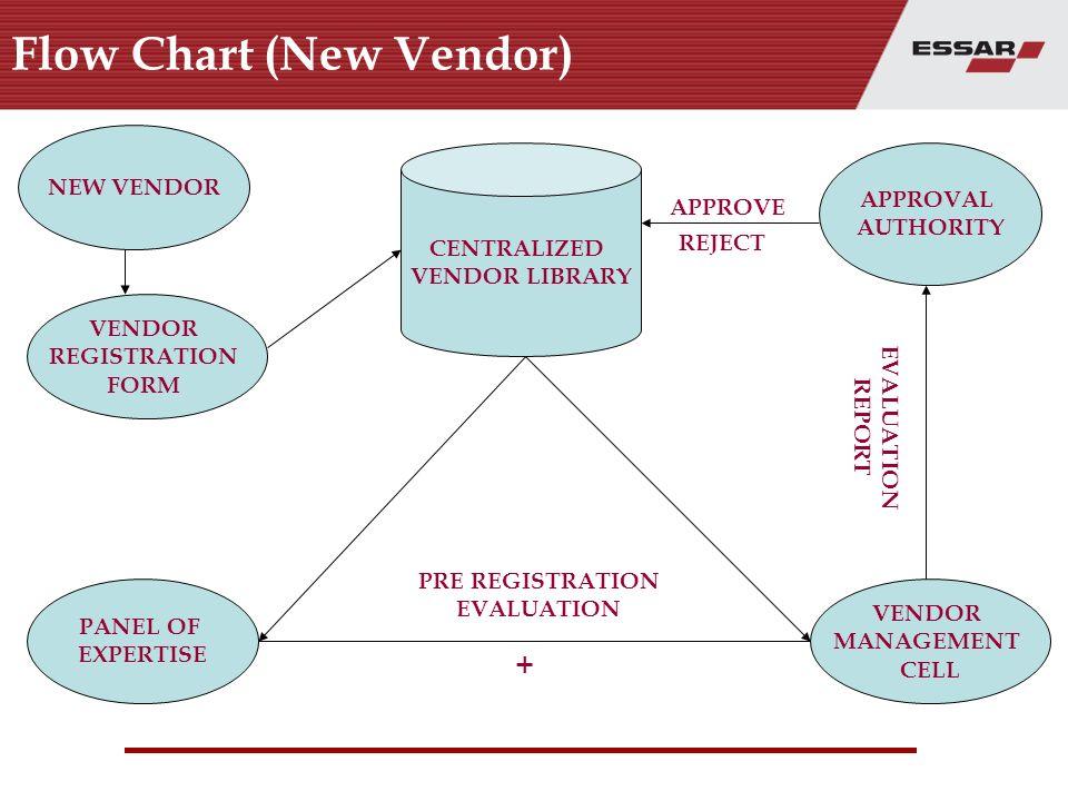 Vendor Management Cell Essar Group Ppt Video Online